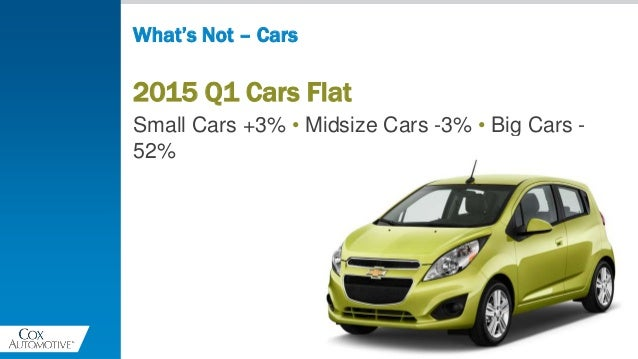 2015 Q1 Cars Flat Small Cars +3% • Midsize Cars -3% • Big Cars - 52% What's Not – Cars
