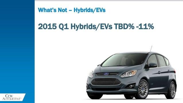 2015 Q1 Hybrids/EVs TBD% -11% What's Not – Hybrids/EVs