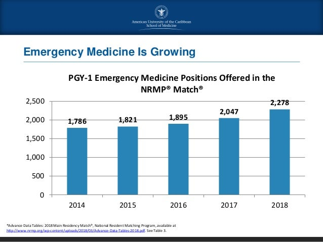 AUC Specialty Webinar | All About Emergency Medicine