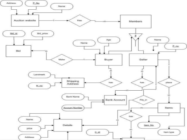 Auction website design phaseprs activity diagram 8 ccuart Choice Image