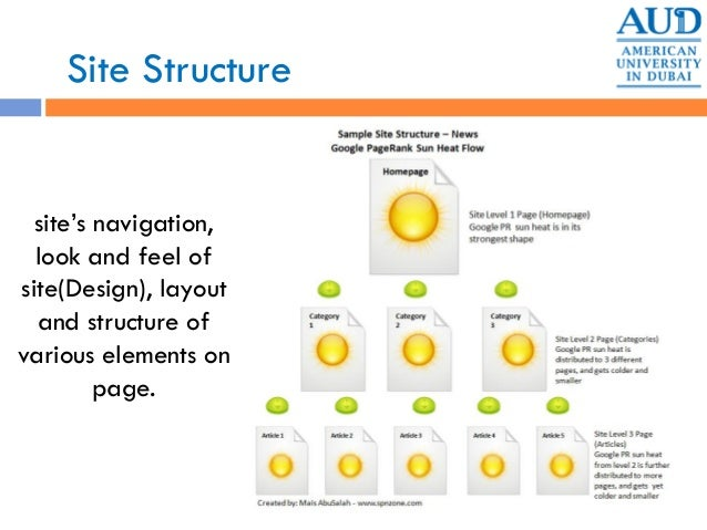 site's navigation, look and feel of site(Design), layout and structure of various elements on page. Site Structure