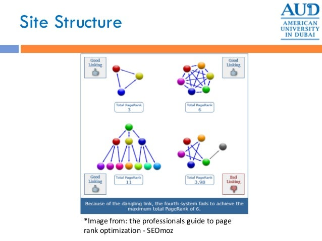 Site Structure *Image from: the professionals guide to page rank optimization - SEOmoz
