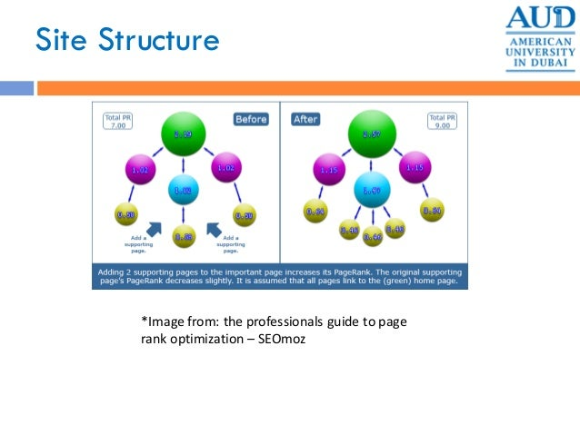 Site Structure *Image from: the professionals guide to page rank optimization – SEOmoz