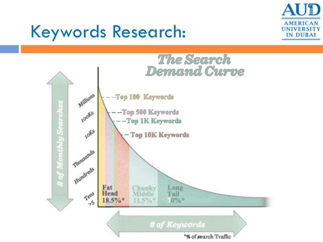 Keywords Research: