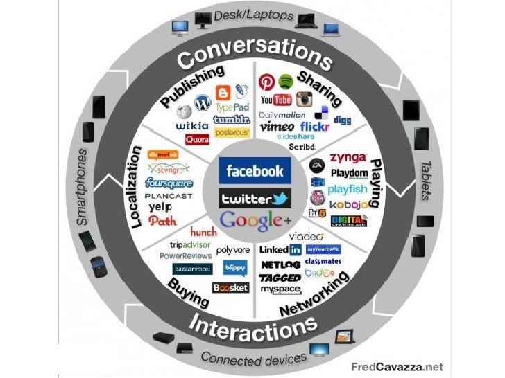 http://blog.hubspot.com/blog/tabid/6307/bid/32695/7-shameless-tactics-marketers-use-to-lure-an-audience/?utm_medium=social...