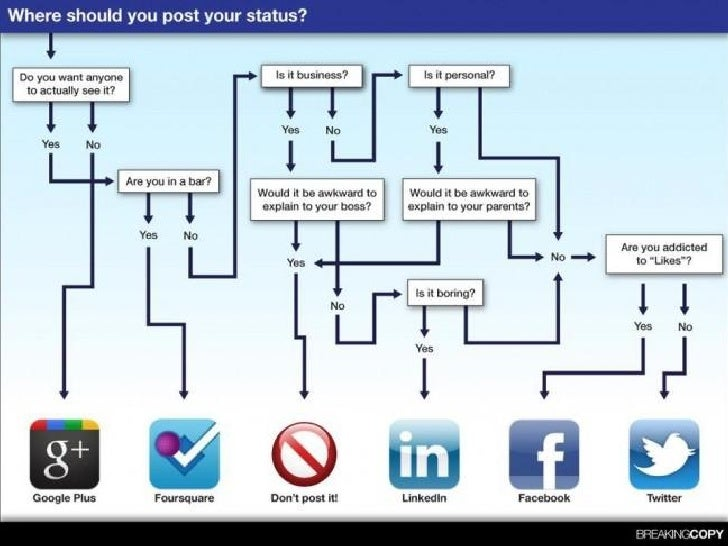 Web 2.0 e Redes Sociais