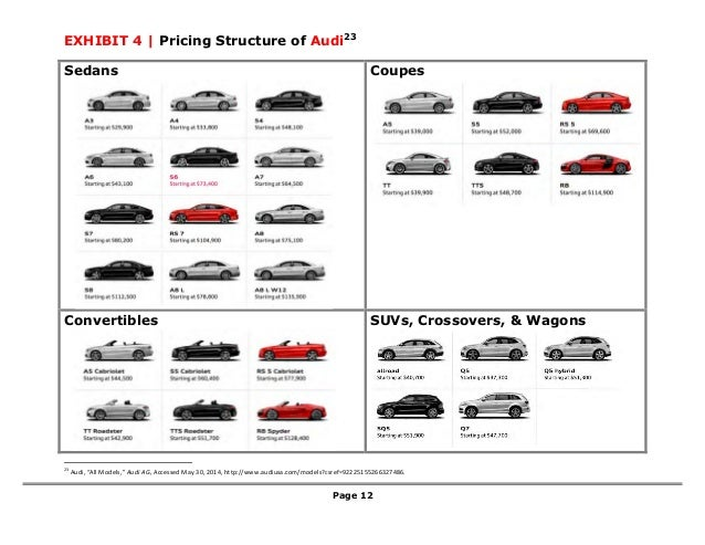 Audi Brand Strategy Evaluation
