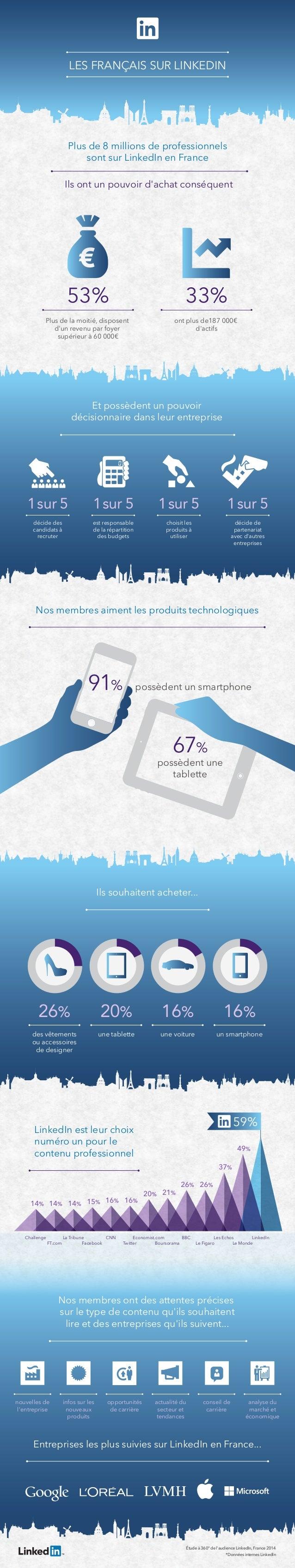 LES FRANÇAIS SUR LINKEDIN  Plus de 8 millions de professionnels  sont sur LinkedIn en France  Ils ont un pouvoir d'achat c...