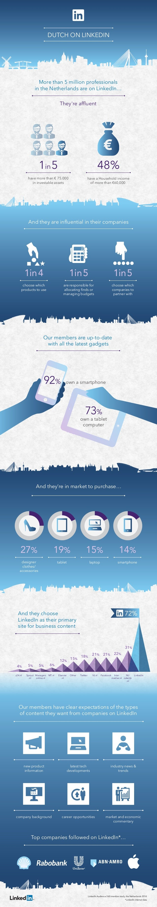 own a tablet computer 73% 92% own a smartphone And they choose LinkedIn as their primary site for business content LinkedI...
