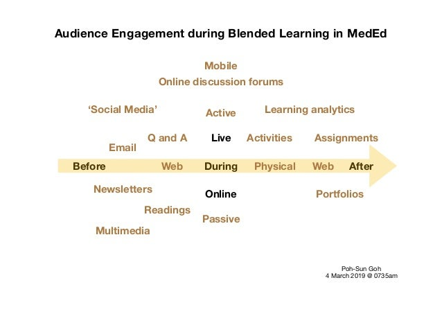 Audience Engagement during Blended Learning in MedEd Before During After Live Online Poh-Sun Goh  4 March 2019 @ 0735am Pa...