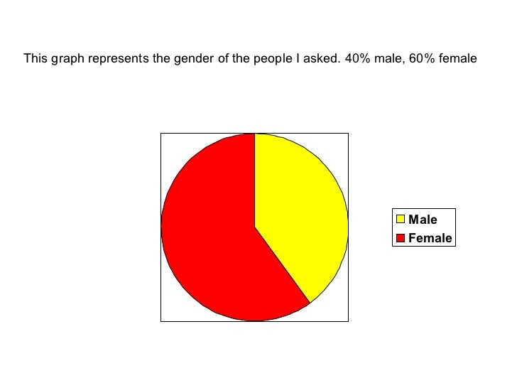 This graph represents the gender of the people I asked. 40% male, 60% female