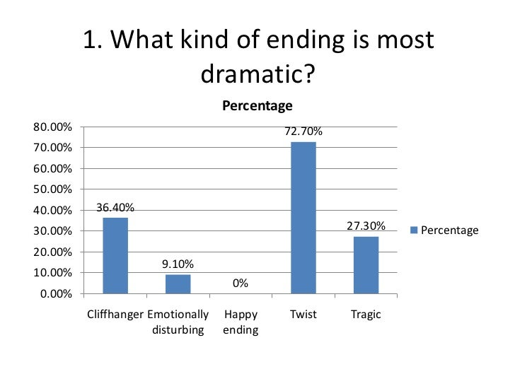 1. What kind of ending is most                   dramatic?                                   Percentage80.00%             ...