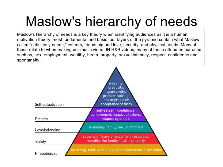 a research on the maslow hierarchy In his influential paper of 1943, a theory of human motivation, the american psychologist abraham maslow proposed that healthy human beings have a certain number of needs, and that these needs are arranged in a hierarchy, with some needs (such as physiological and safety needs) being more primitive or basic than.
