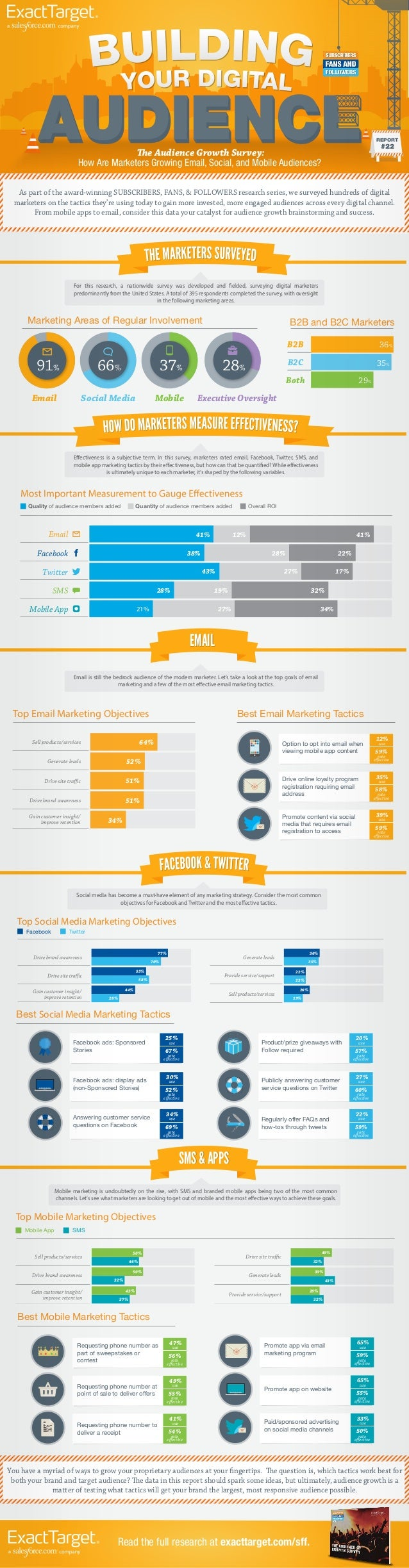 REPORT  #22  The Audience Growth Survey: How Are Marketers Growing Email, Social, and Mobile Audiences?  As part of the aw...