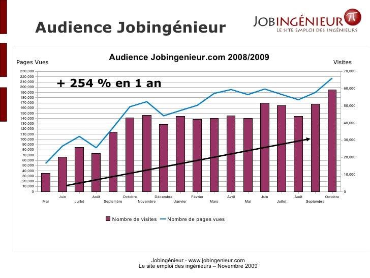 Audience Jobingénieur + 254 % en 1 an Pages Vues Visites