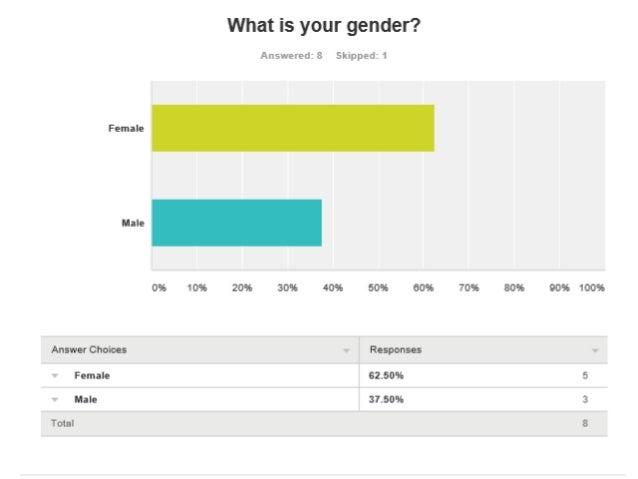 Audience Questionnaire Responses