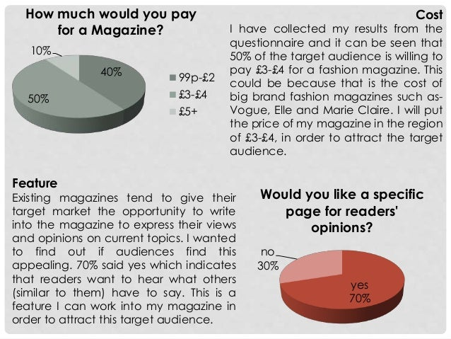 Fashion Magazine Audience Research