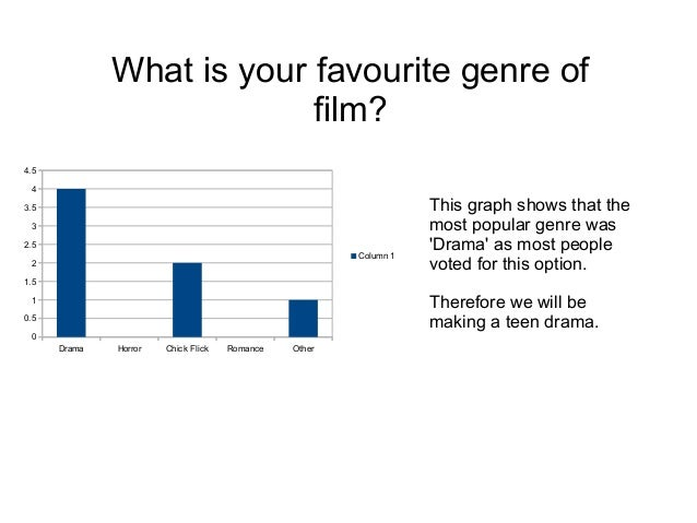 What is your favourite genre of film? 4.5 4 3.5 3 2.5 Column 1  2  This graph shows that the most popular genre was 'Drama...