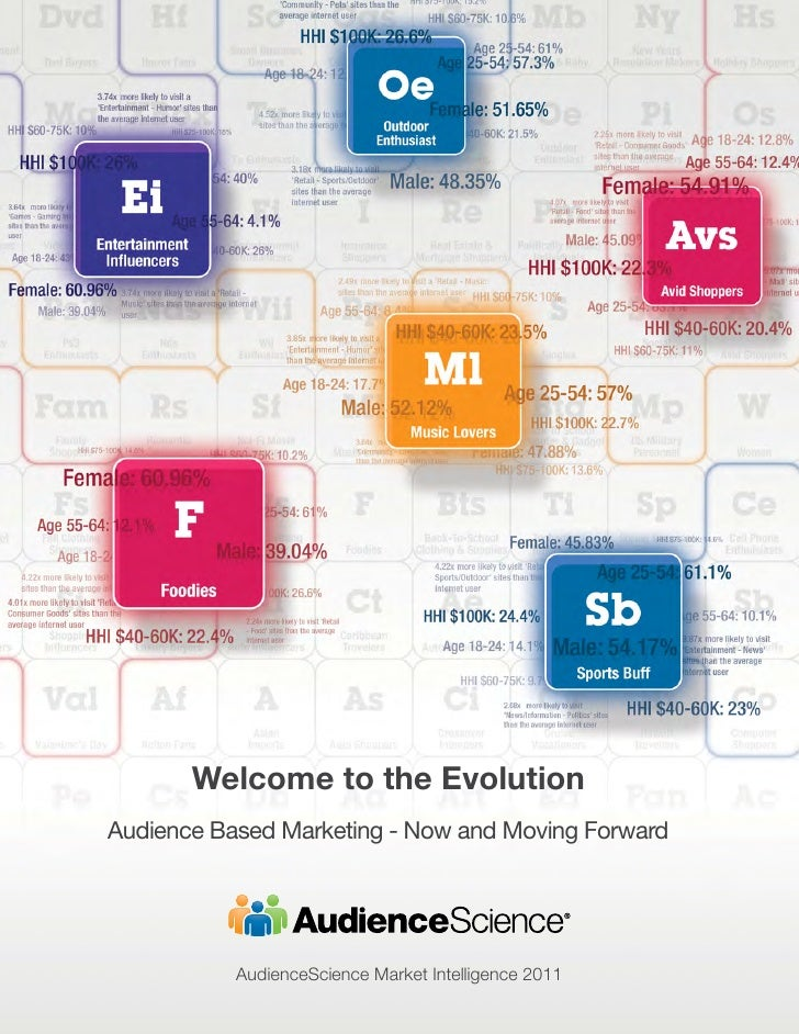 Welcome to the EvolutionAudience Based Marketing - Now and Moving Forward           AudienceScience Market Intelligence 2011