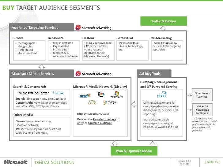 Microsoft Digital Solutions: Audience Targeting