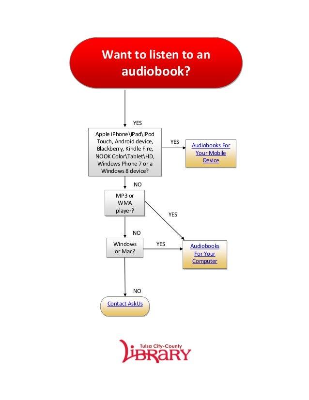 audiobook flowchart