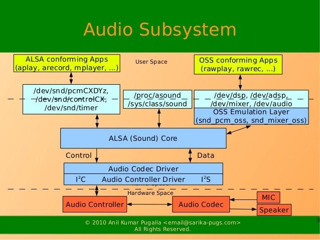 Audio Drivers Slide 3