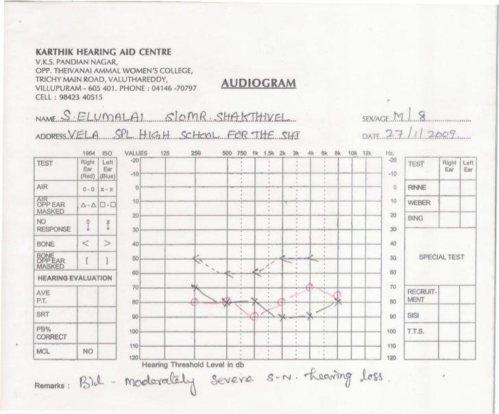 KARTHIK HEARING AID CENTRE V.K.S.PANDIAN NAGAR, OPP. THEIVANAI AMMAlWOMEN'S COllEGE, TRICHYMAIN ROAD, VAlUTHAREODY,       ...