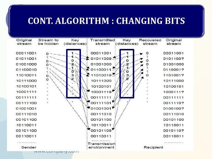 CONT. ALGORITHM : CHANGING BITS www.company.com