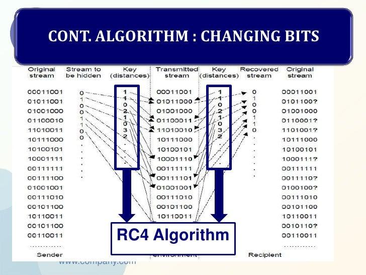 CONT. ALGORITHM : CHANGING BITS            RC4 Algorithm www.company.com