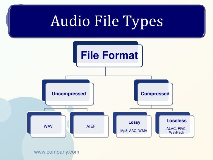 Audio File Types                  File Format     Uncompressed                     Compressed                             ...