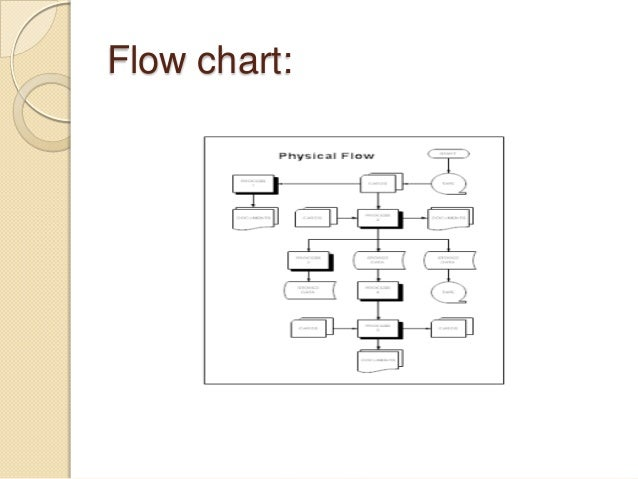 Audio visual aids flow chart ccuart Images