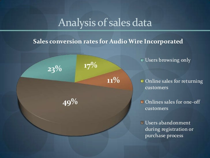 Analysis of sales dataSales conversion rates for Audio Wire Incorporated                                     Users browsin...