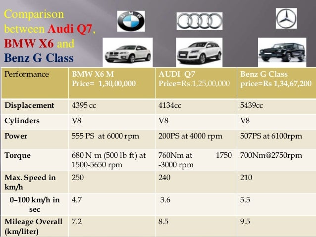 Audi Power Point Presentation - Audi cars in india price list 2016