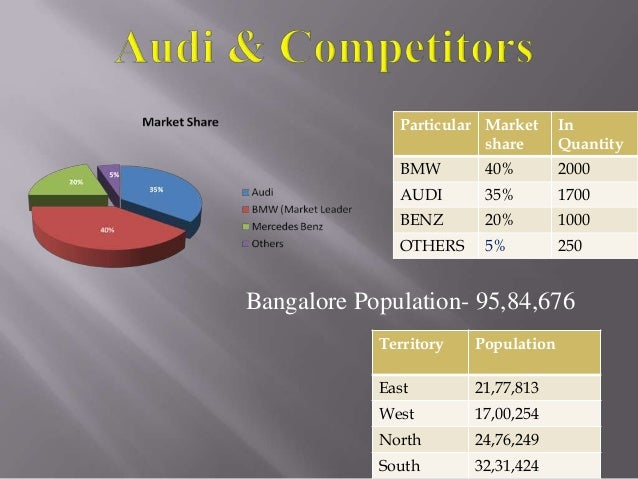 Audi Power Point Presentation 2