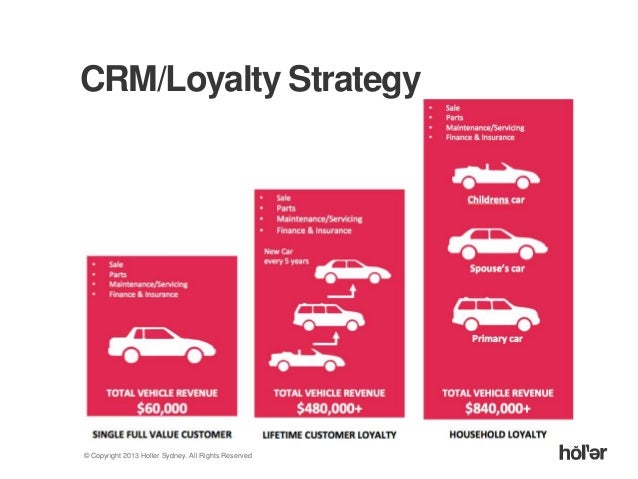 How Audi Created A Unified View Of Their Customer - Audi loyalty