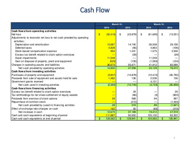 Tax benefit from exercise of stock options cash flow