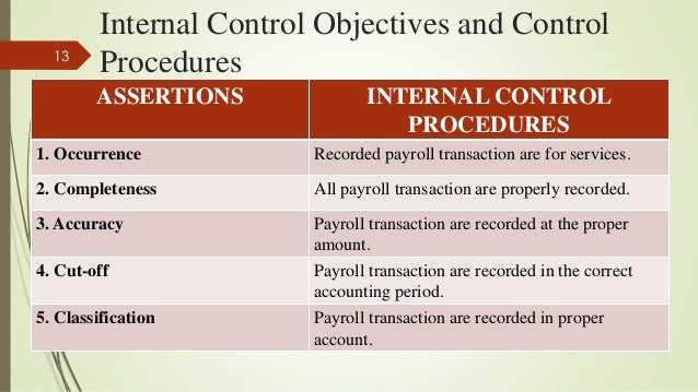 chapter 7 payroll  u0026 personnel cycle