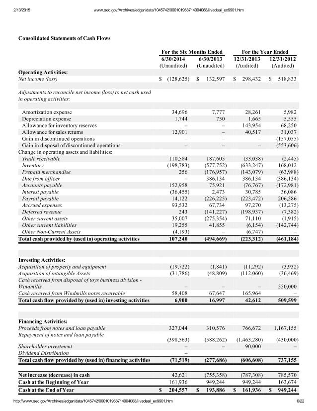 Audited Financial Statements of Modern Everyday Inc