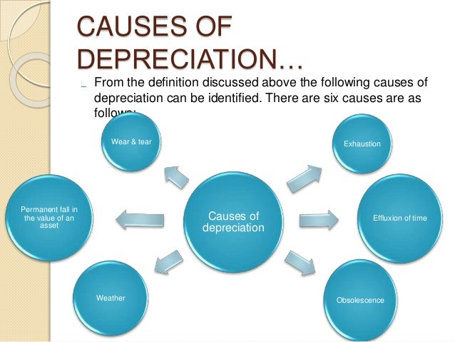 definition depreciation facts and causes In economics, inflation is a sustained increase in the general price level of goods and services in an economy over a period of time when the price level.