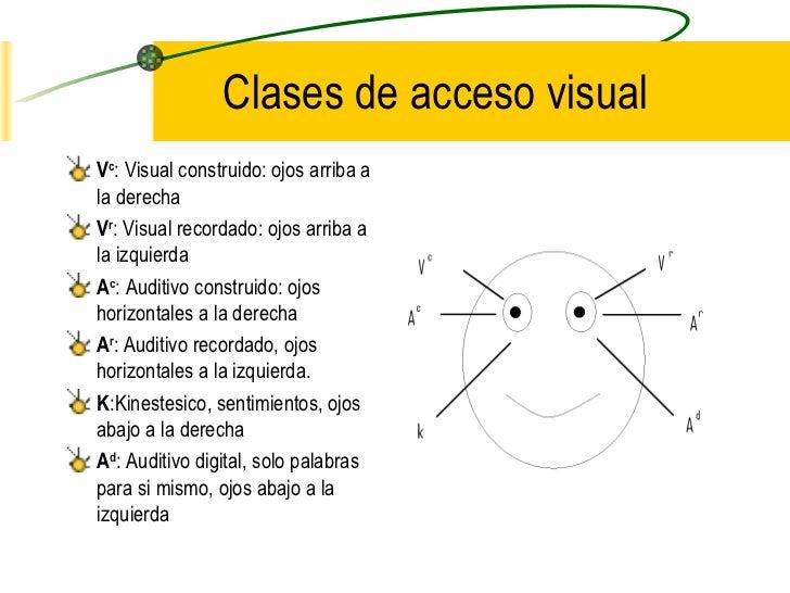 Clases de acceso visual <ul><li>V c : Visual construido: ojos arriba a la derecha </li></ul><ul><li>V r : Visual recordado...