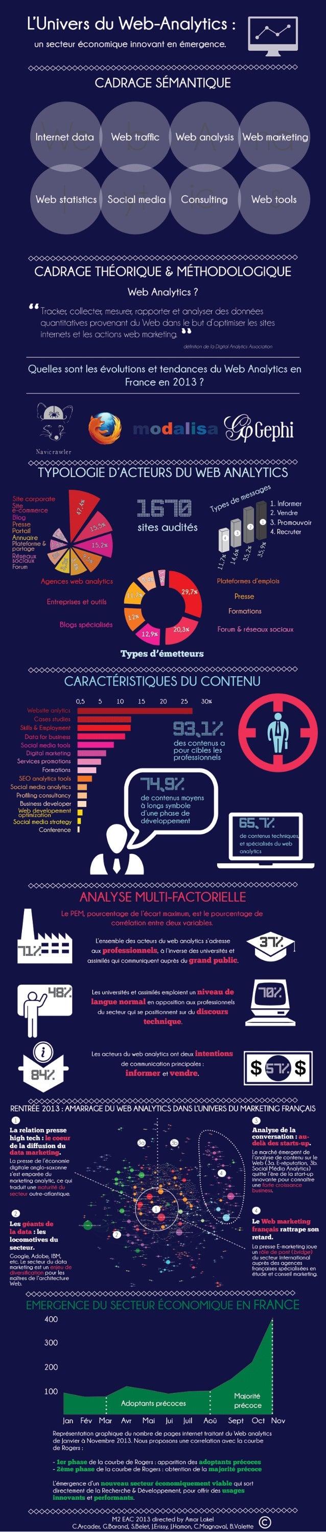 L'univers du Web Analytics