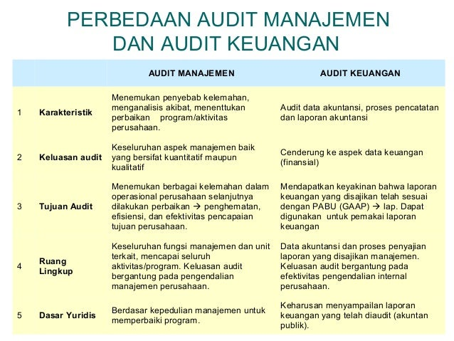 Audit Manajemen