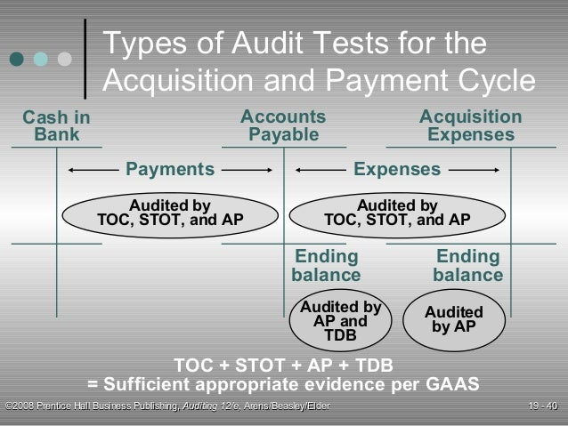 acquistion and payment cycle Procurement and payment services consists of vendor file management   purchasing  operations/policies-procedures/policies/purchasing-payment- policypdf a list of all  federal acquisition regulation (far) university.