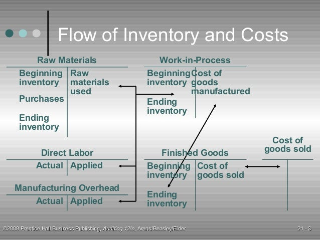 inventory and direct labor This article explains how to apply the uniform capitalization (unicap) rule as well as the direct costs of producing that inventory , includes direct labor.