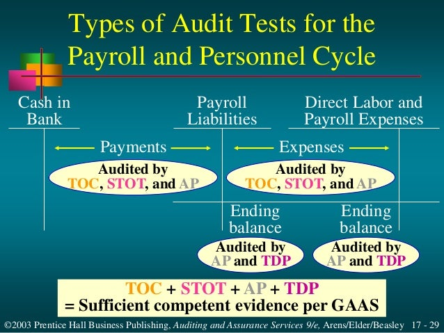audit of payroll and personnel cycle Control risks assessment of payroll and personnel cycle 21 importance of payroll and  this audit for a few years  over payroll and personnel cycle is the .