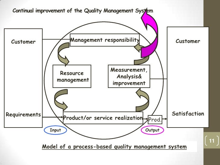 iso9000 quality management system Quality management systems progress your business time qms iso 9000 contains eight quality management principles, upon which to base an efficient, effective and.