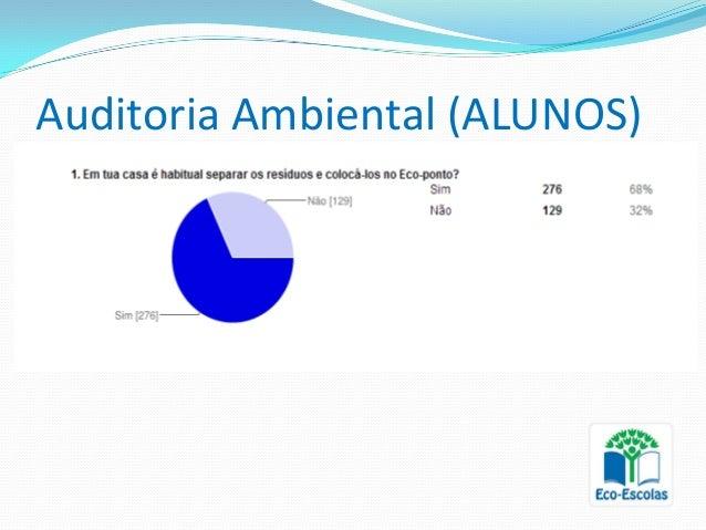 Auditoria Ambiental (ALUNOS)