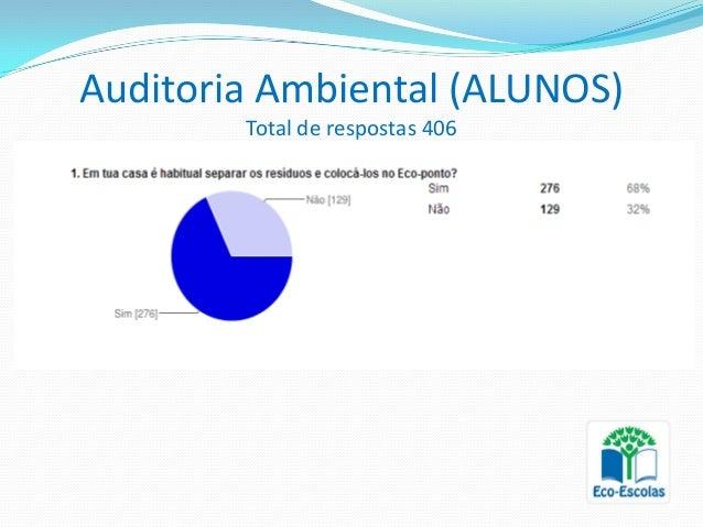 Auditoria Ambiental (ALUNOS)        Total de respostas 406