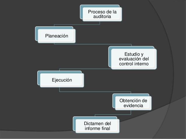 Proceso de la                 auditoriaPlaneación                                 Estudio y                               ...