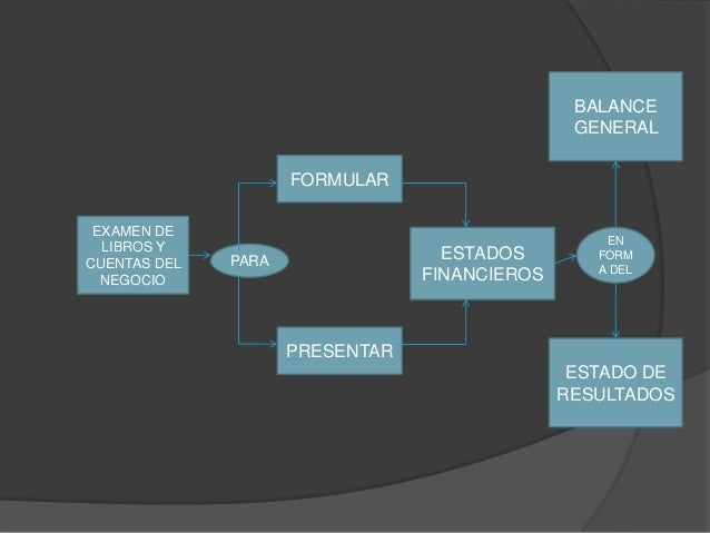 BALANCE                                                GENERAL                     FORMULAR EXAMEN DE                     ...